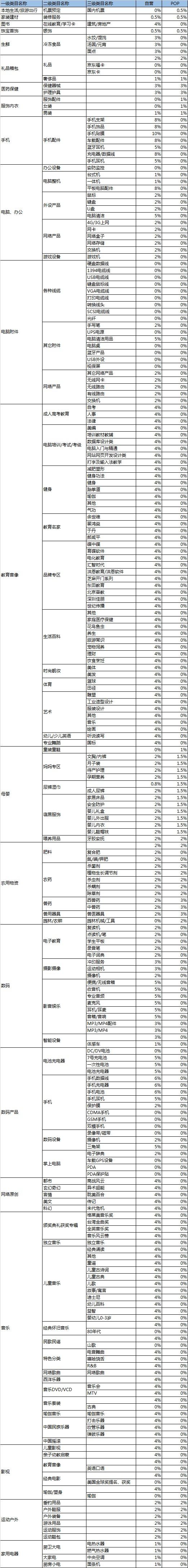 京东CPS联盟部分类目佣金比例调整公告