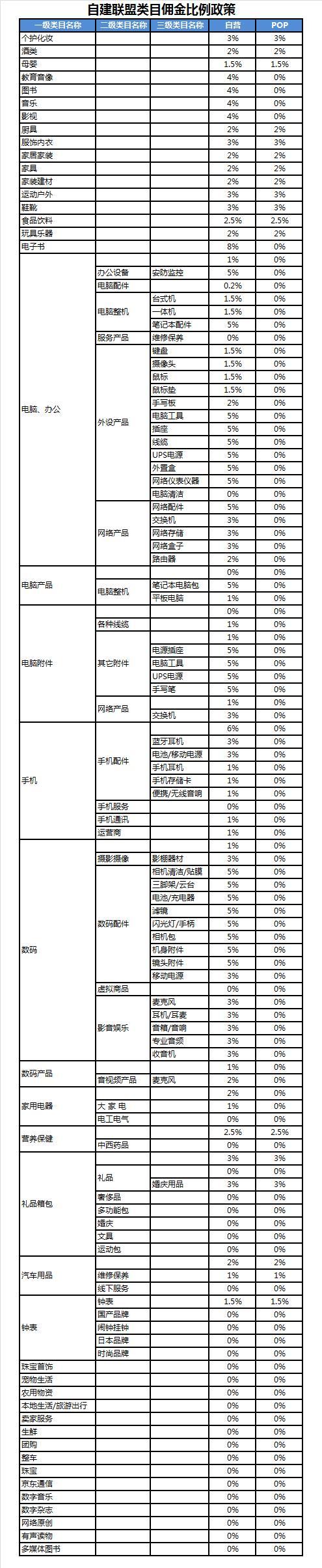 京东CPS联盟类目佣金比例变更公告