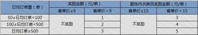 【限时48小时】4月京粉奖励狂欢日来袭