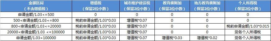 京东联盟个人账户结算税率调整通知