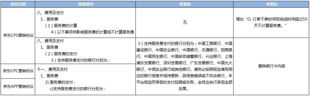 关于京东CPS&CPC&APP营销协议更新通知