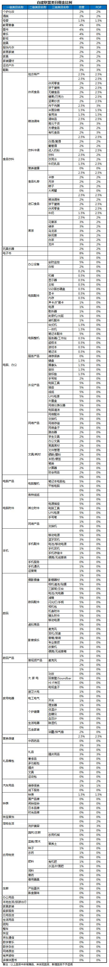 京东CPS联盟类目佣金比例调整公告
