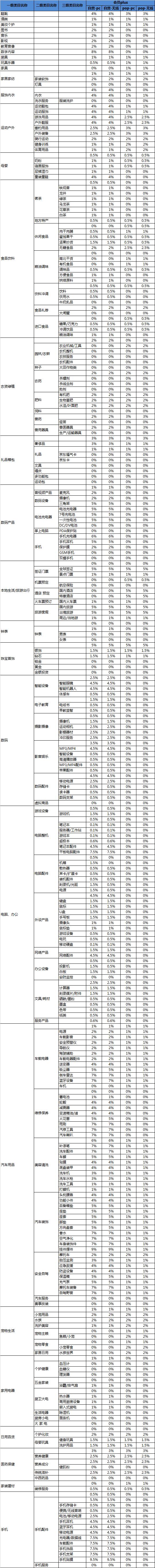京东联盟关于会员PLUS订单返佣政策调整公告
