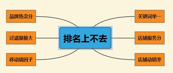 京东搜索为什么很多商家很难上第一页?