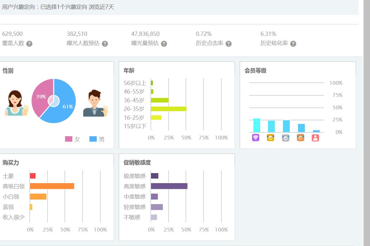 京东商家如何分析竞争对手销售额和流量数据