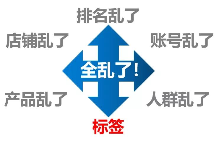 阖木堂:京东搜索机制修改后,具体有啥影响