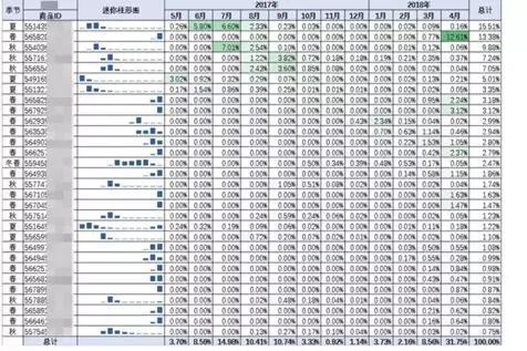 深度剖析做京东店铺运营的数据复盘工作