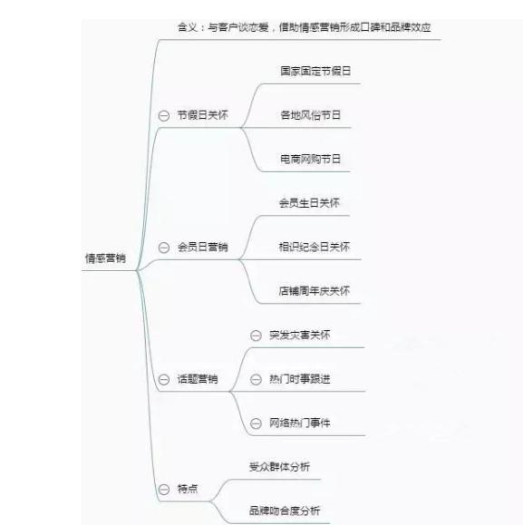 阖木堂:如何提升淘宝客户复购率