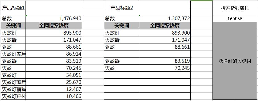 京东搜索点击率八大提升方法