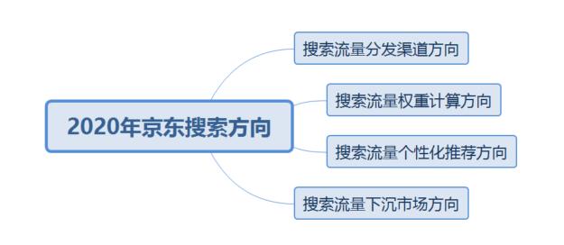 2020年哪些京东权重因子会被计入搜索权重呢?